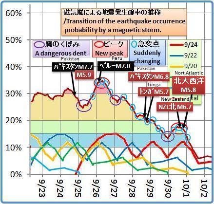 磁気嵐解析1052b5d