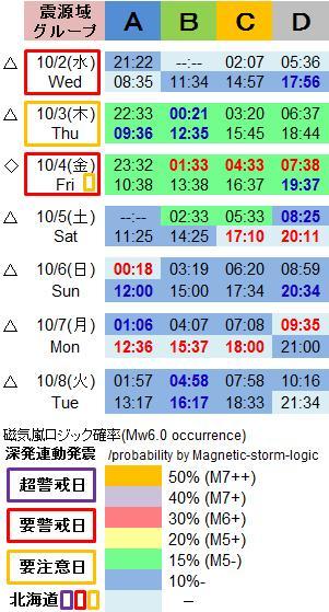 磁気嵐解析1052o