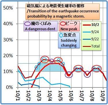 磁気嵐解析1052b6