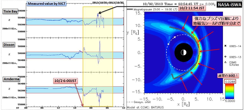 磁気嵐解析1052a6