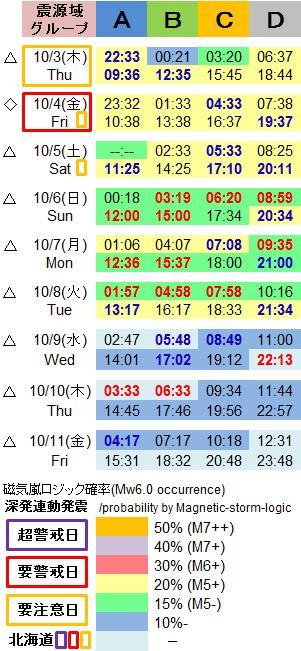磁気嵐解析1052p