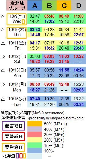 磁気嵐解析1053c