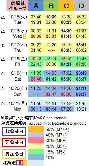 磁気嵐解析1053e