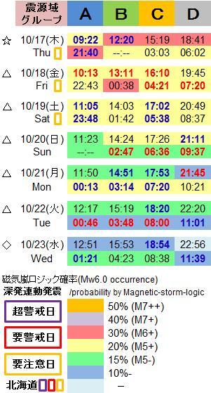 磁気嵐解析1053f