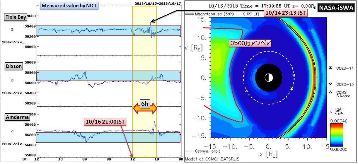 磁気嵐解析1053a4