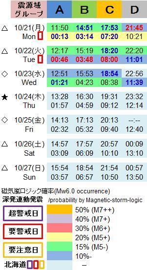 磁気嵐解析1053g2