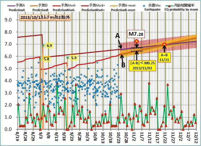 現在の予測ABロジック20131023pmb