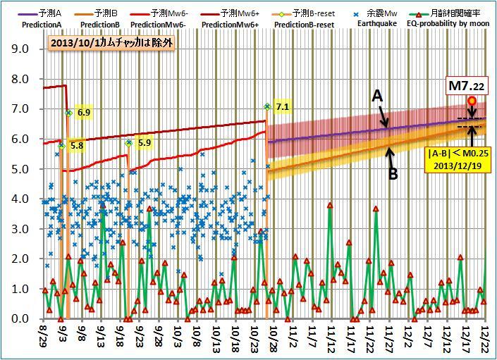 現在の予測ABロジック20131026am