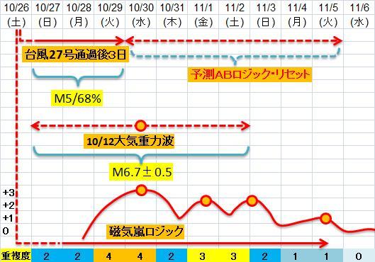 震度の予測433n21j3e