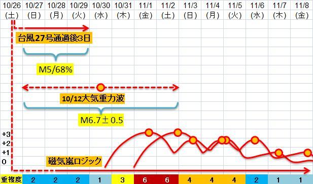 震度の予測433n21j3h