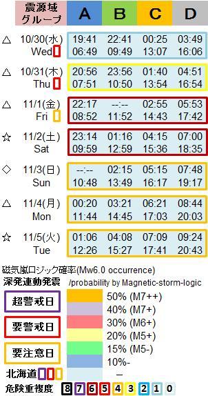 磁気嵐解析1053g9