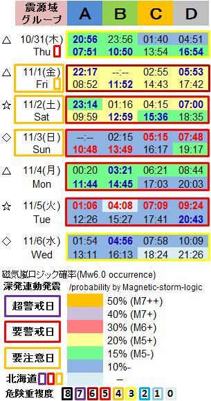 磁気嵐解析1053h