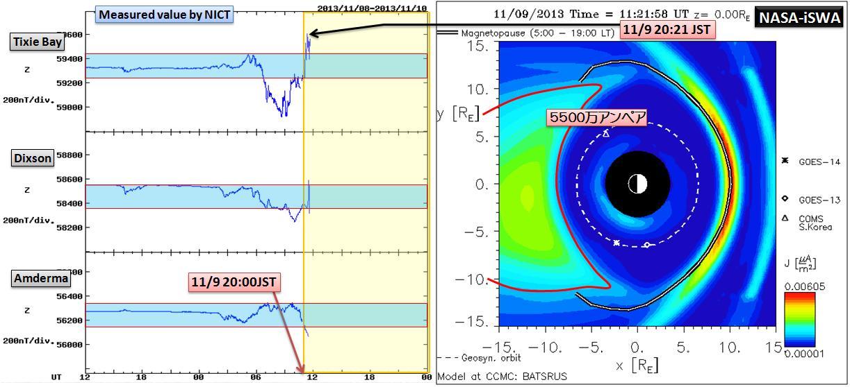 磁気嵐解析1053a7