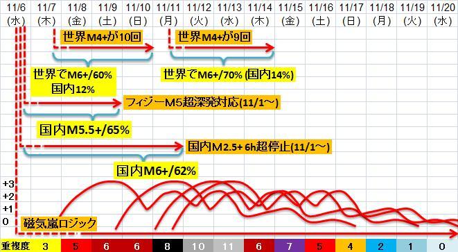 震度の予測433n21n3a