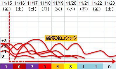 震度の予測433n21n4