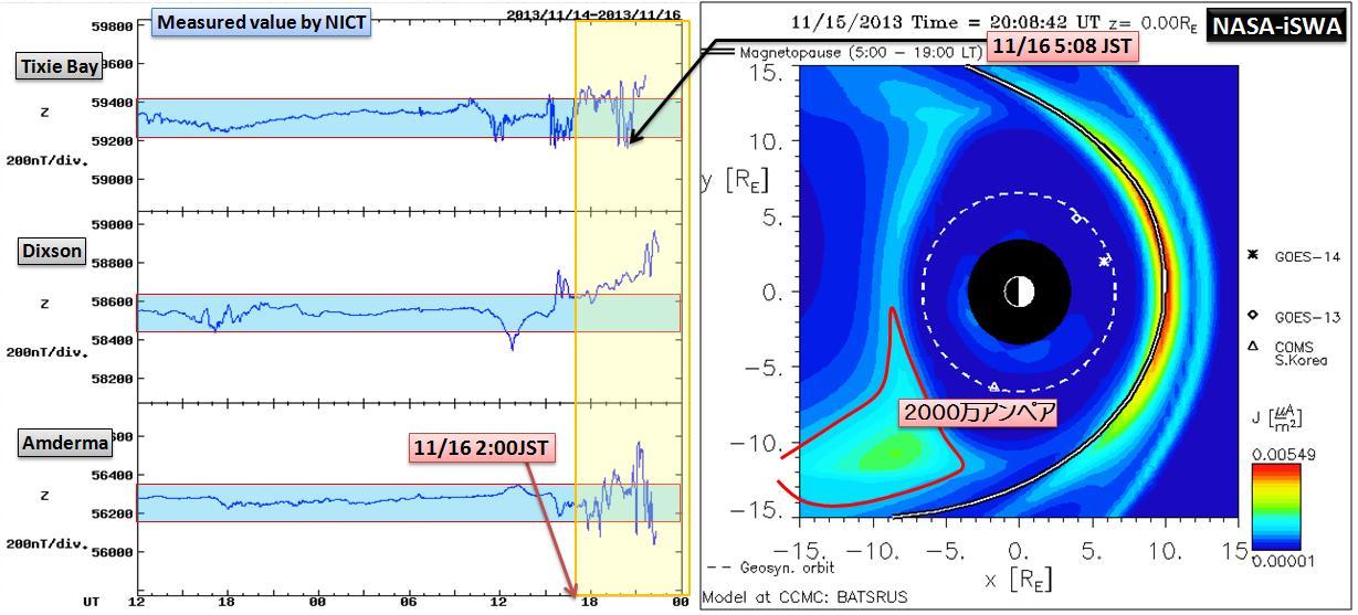 磁気嵐解析1053a9