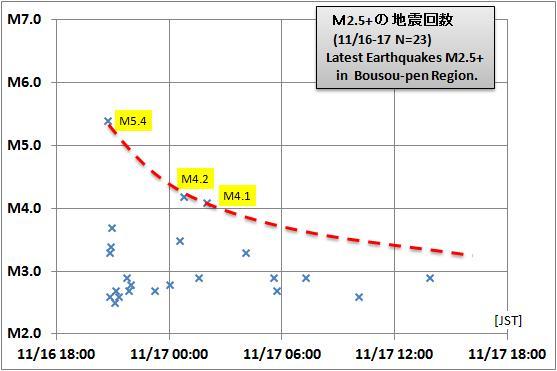 震度の予測434GR千葉a