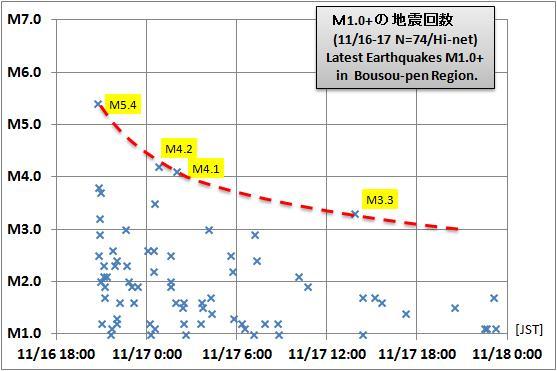 震度の予測434GR千葉a2