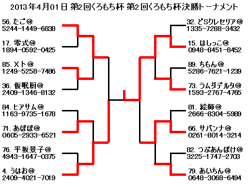 2013年4月01日第2回くろもち杯第2回くろもち杯決勝トーナメント