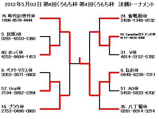2013年5月03日第4回くろもち杯第4回くろもち杯 決勝トーナメント