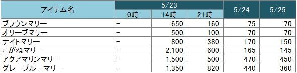 カラーリング素材価格0525