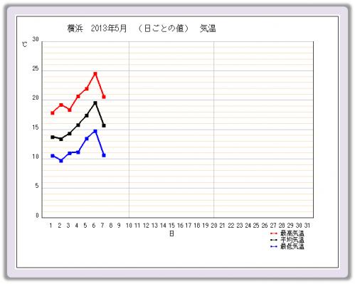 20130507_気温