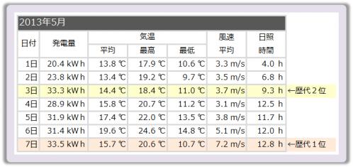 20130507_気象