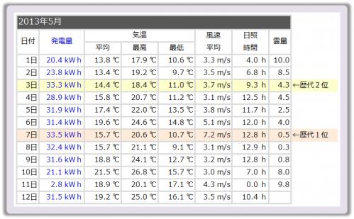 20130512_気象