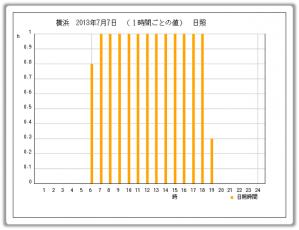 20130707_日照時間