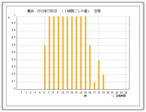 20130708_日照時間