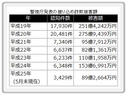 20130718_振り込め詐欺