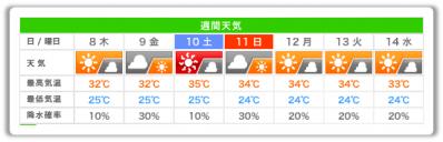 20130807_週間天気