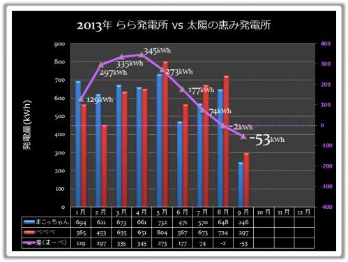 20130915_15日まvusべグラフ