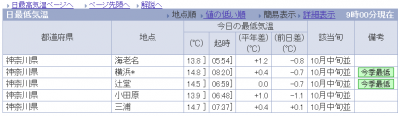20131018_今季最低気温