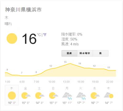 20131121_週間天気予報google