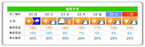 20131125_週間天気予報