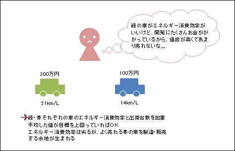 トップランナー制度図②