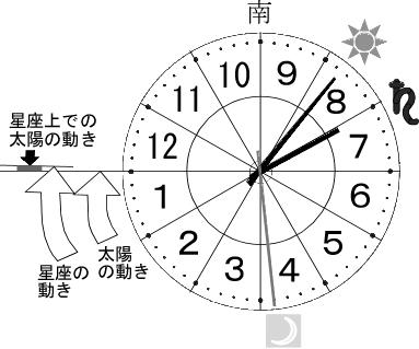 ホロスコープ時計