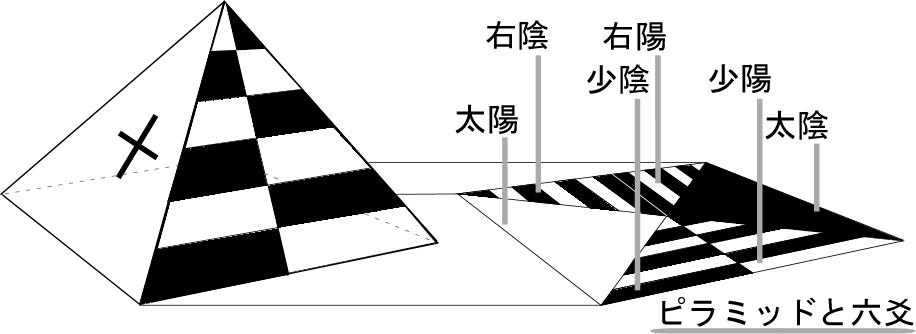 ピラミッド六面体
