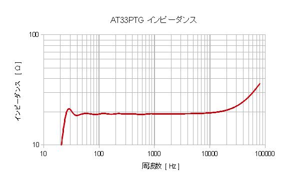 AT33PTG_z.png