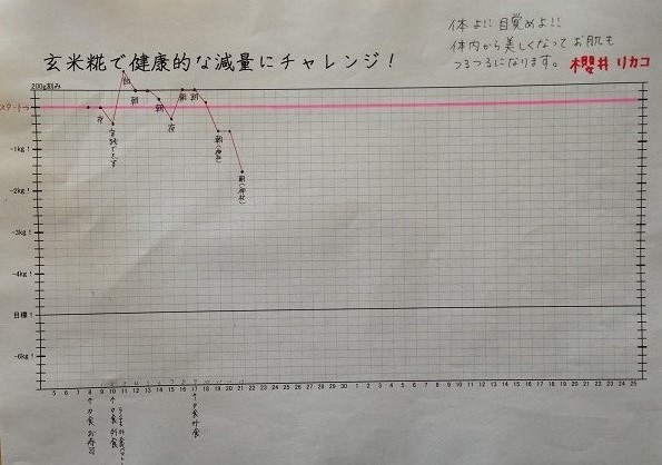 21日グラフ