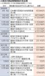 002小渕経産省