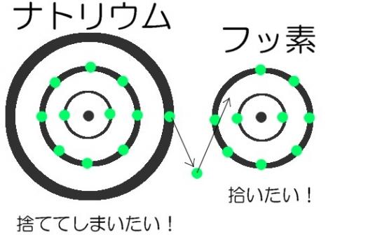 ナトリウムとフッ素