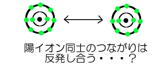 陽イオンの結合