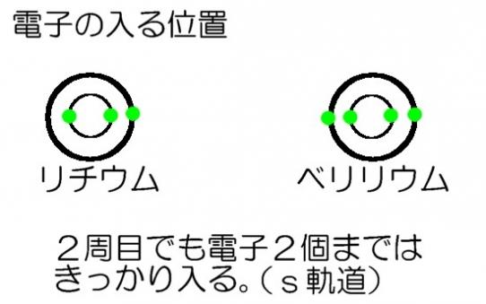 電子の軌道2