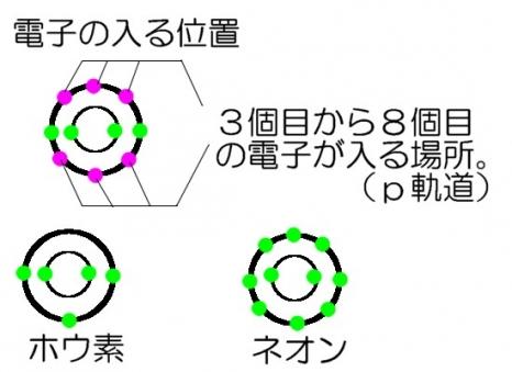電子の軌道3