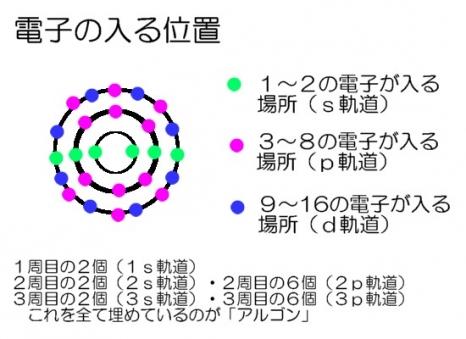 電子の軌道4