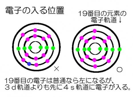 電子の軌道5
