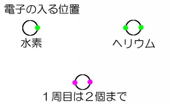 電子の軌道1