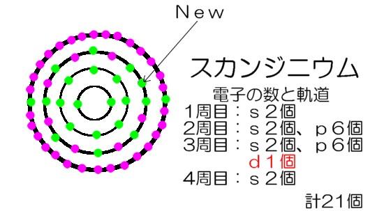 スカンジニウムの電子軌道
